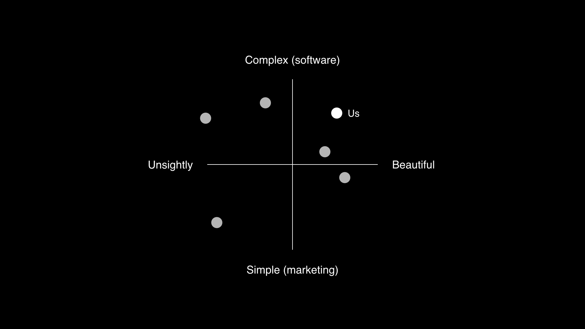A graph showing a different dots mapped over two axes: unsightly - beautiful and simple - complex